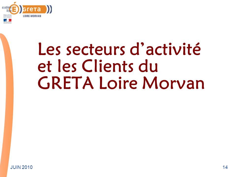 Les secteurs d'activité et les Clients du GRETA Loire Morvan