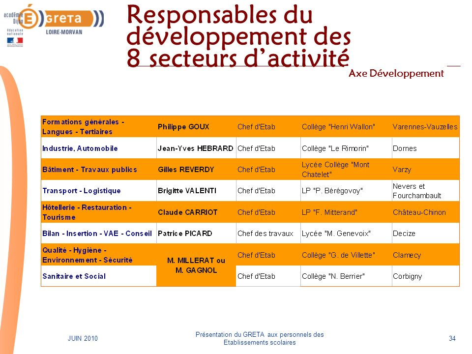 Responsables du développement des 8 secteurs d'activité