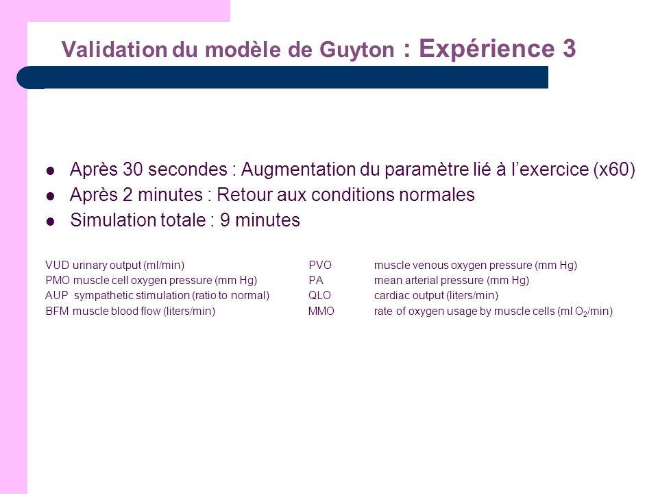 Validation du modèle de Guyton : Expérience 3
