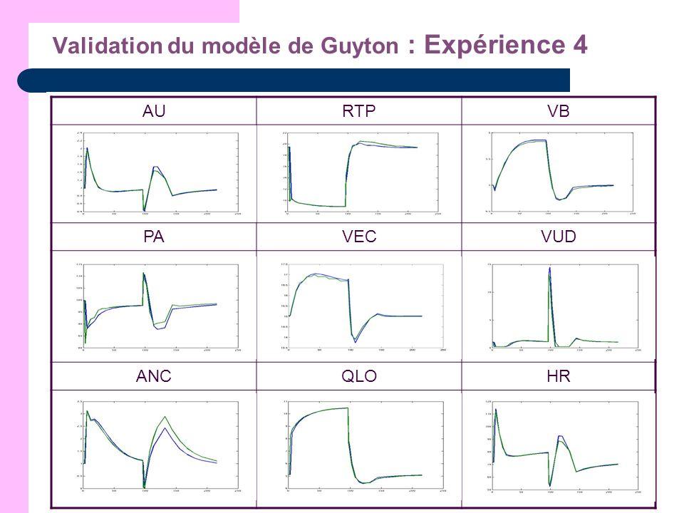 Validation du modèle de Guyton : Expérience 4
