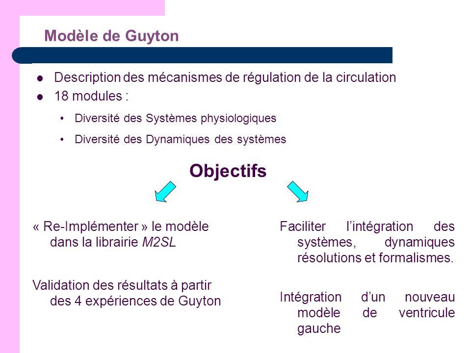Objectifs Modèle de Guyton