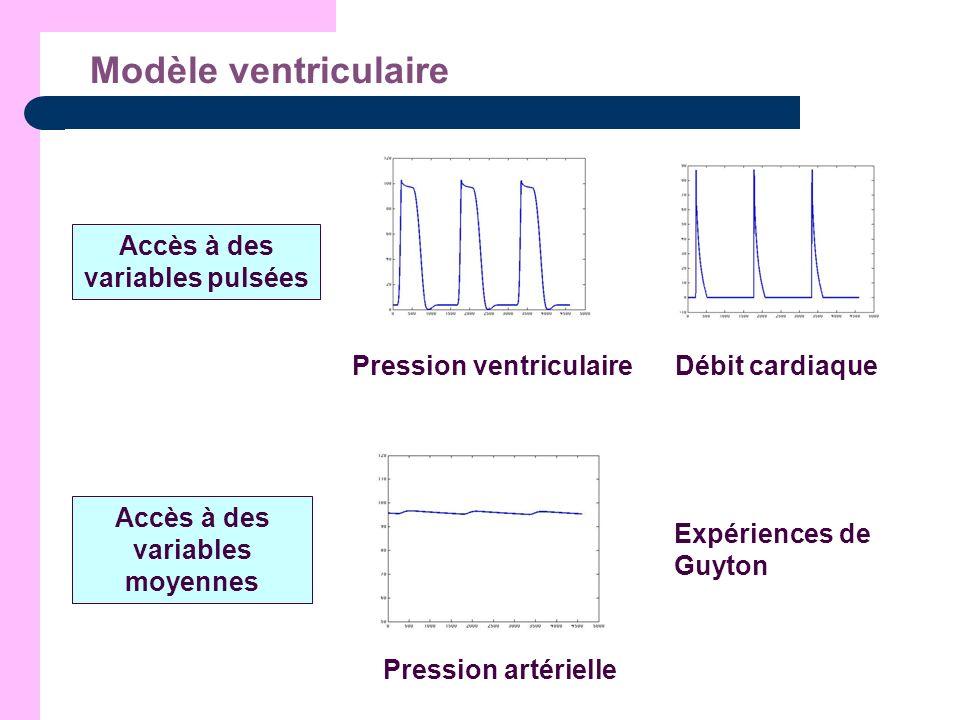 Accès à des variables pulsées Pression ventriculaire