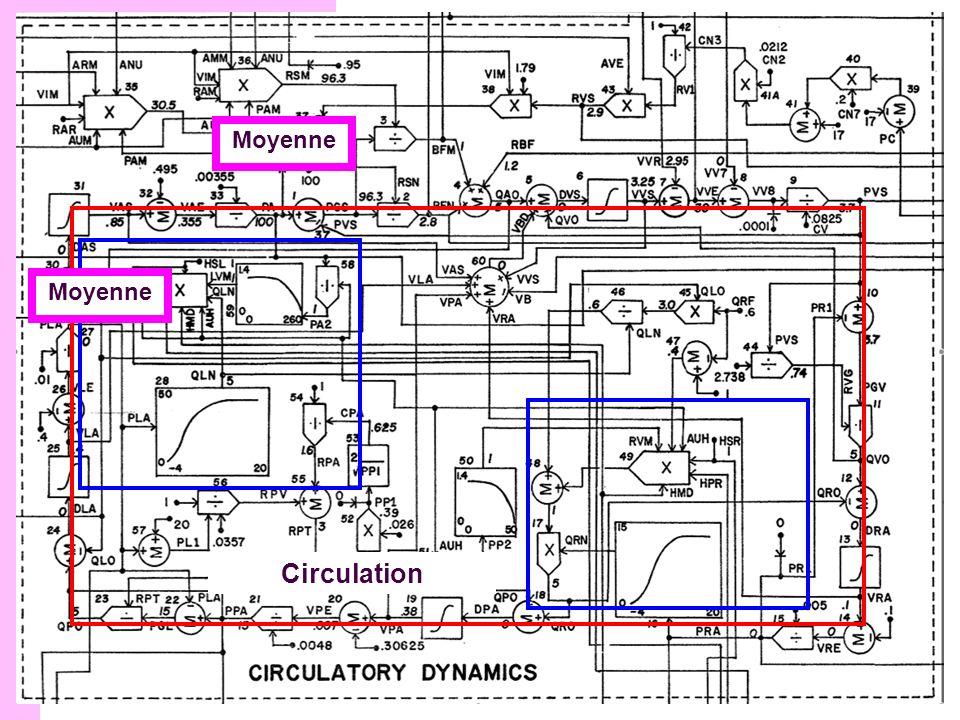 Structure du modèle Moyenne Circulation