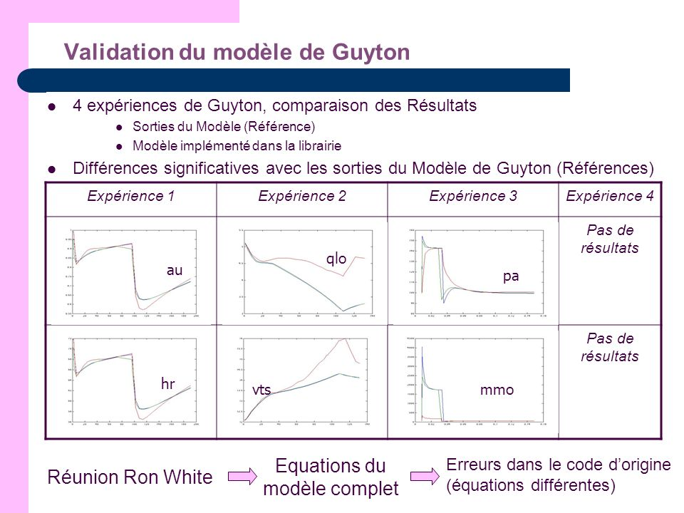 Validation du modèle de Guyton