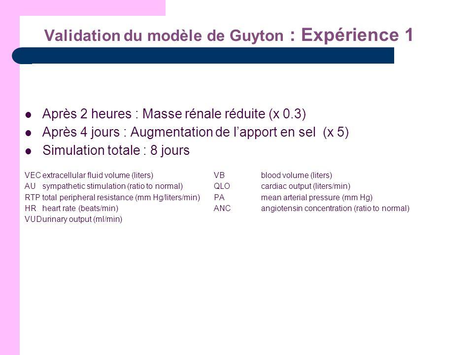 Validation du modèle de Guyton : Expérience 1