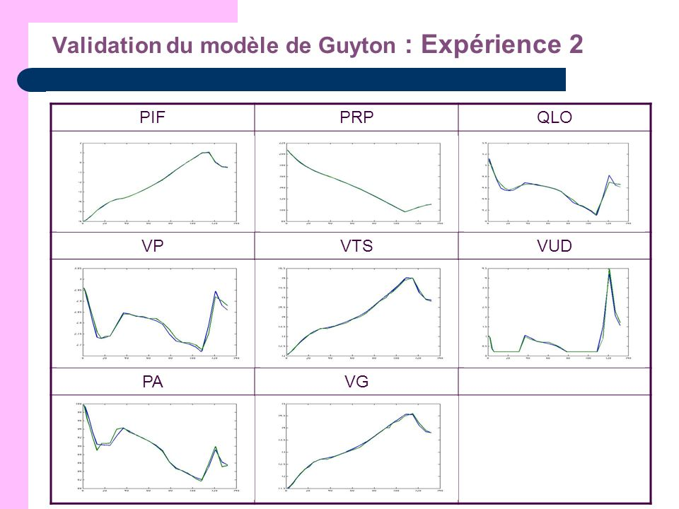 Validation du modèle de Guyton : Expérience 2