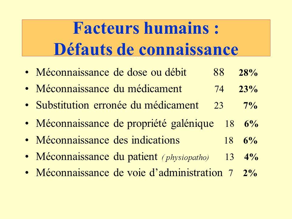 Facteurs humains : Défauts de connaissance
