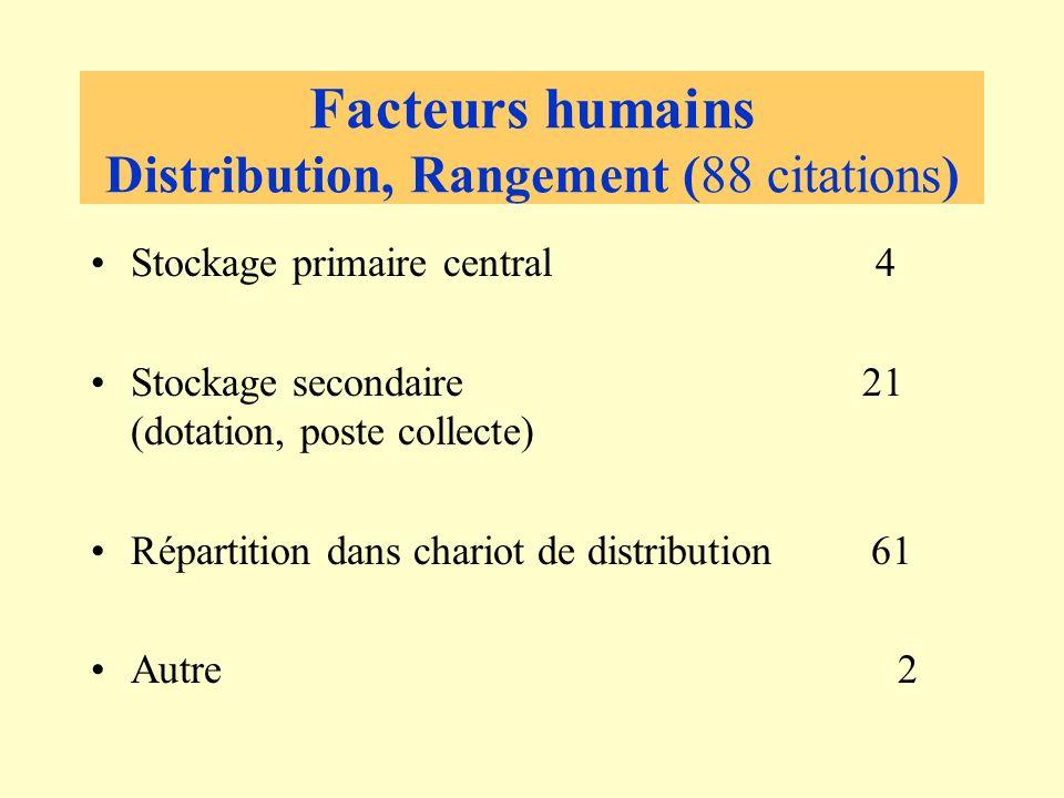 Facteurs humains Distribution, Rangement (88 citations)