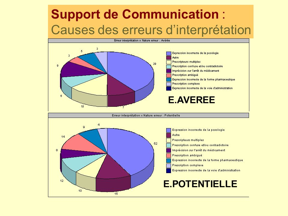 Support de Communication : Causes des erreurs d'interprétation