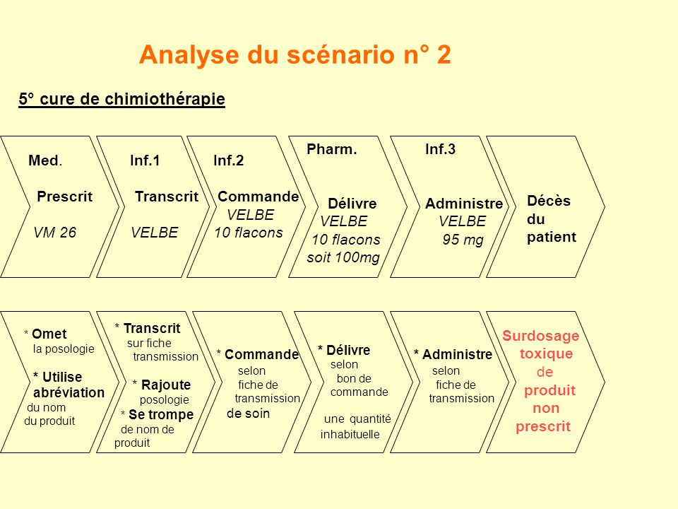 Analyse du scénario n° 2 5° cure de chimiothérapie Pharm. Délivre
