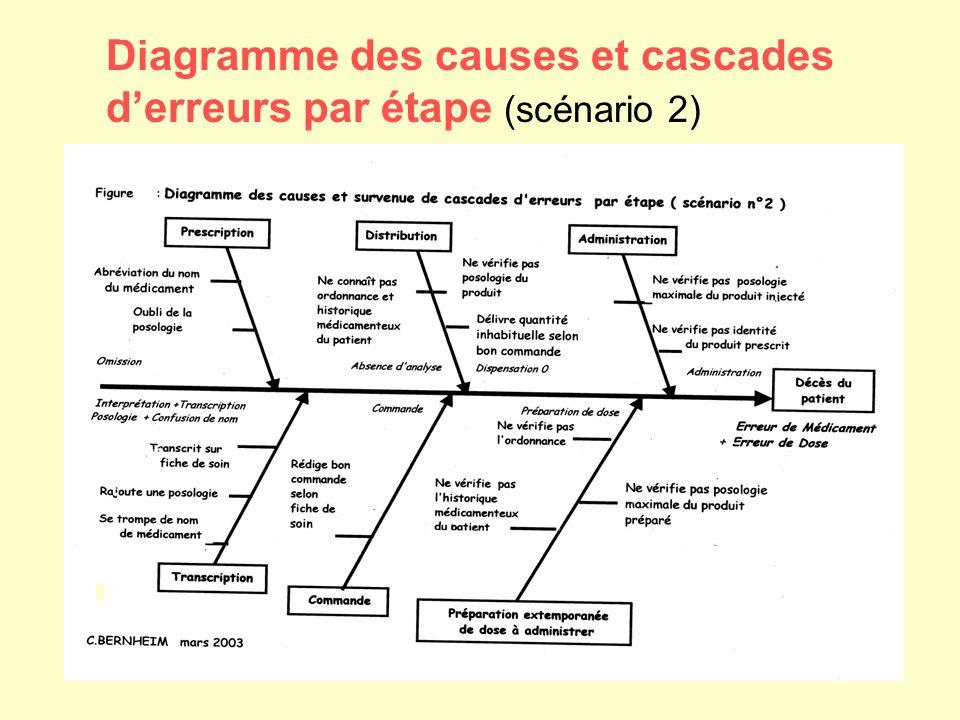 Diagramme des causes et cascades d'erreurs par étape (scénario 2)
