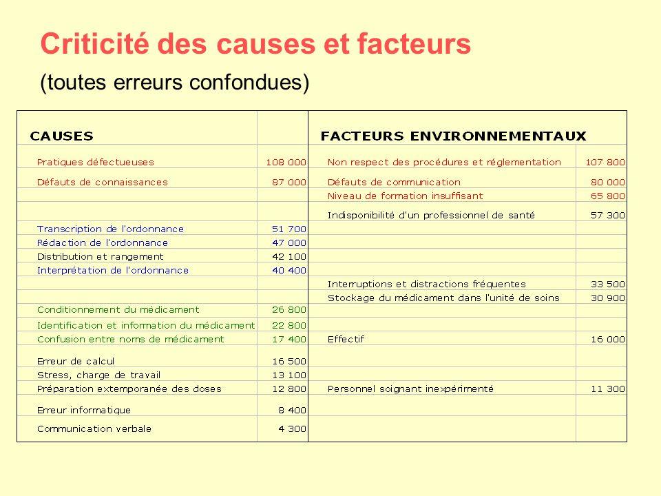 Criticité des causes et facteurs