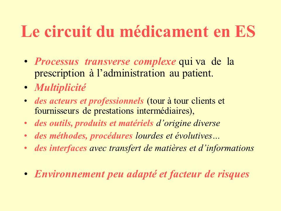 Le circuit du médicament en ES