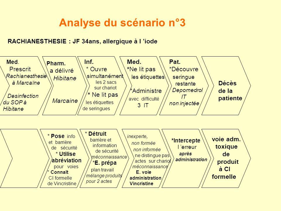 Analyse du scénario n°3 RACHIANESTHESIE : JF 34ans, allergique à l 'iode. Med. Prescrit. Rachianesthesie.