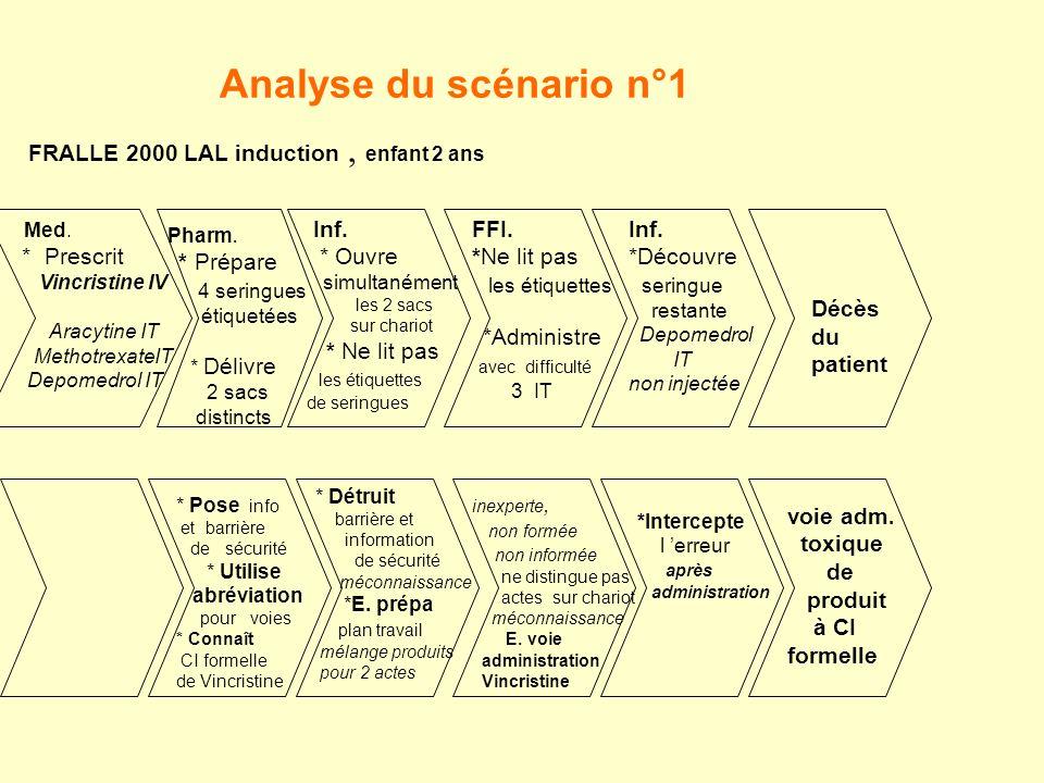 Analyse du scénario n°1 FRALLE 2000 LAL induction , enfant 2 ans Med.