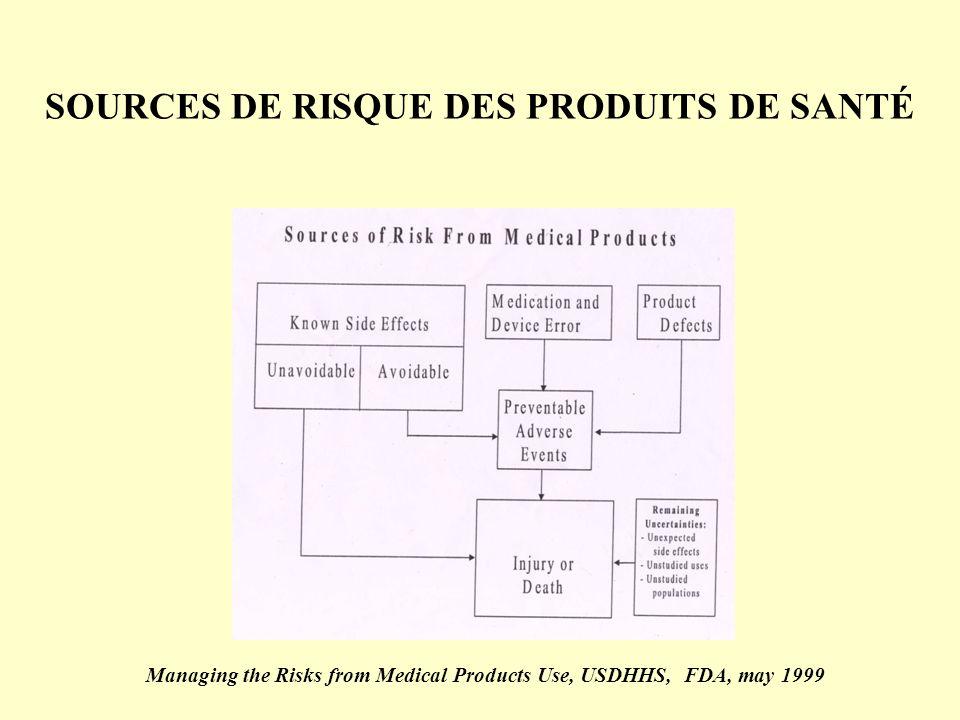 SOURCES DE RISQUE DES PRODUITS DE SANTÉ