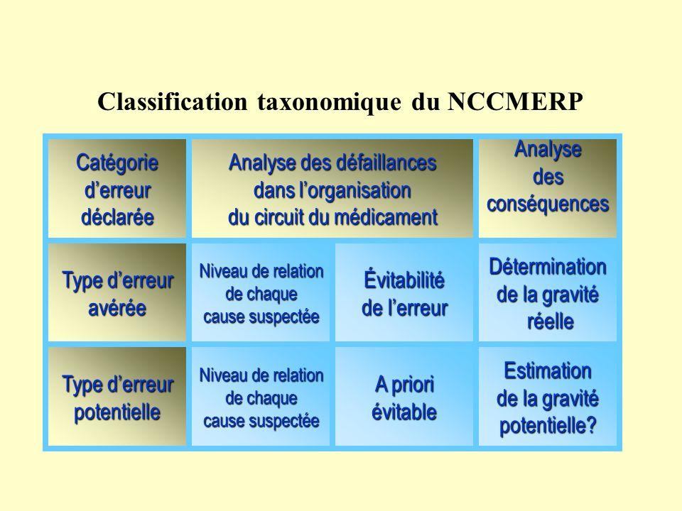 Méthode d'évalevaluation des EMuation de l'erreur médicamenteuse Classification taxonomique du NCCMERP