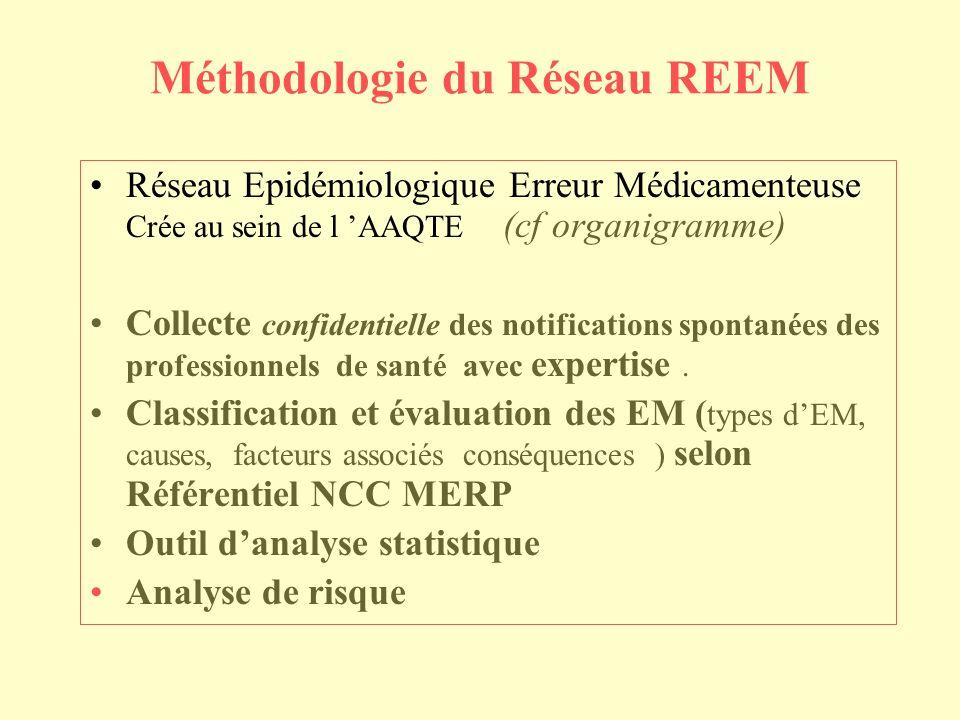 Méthodologie du Réseau REEM