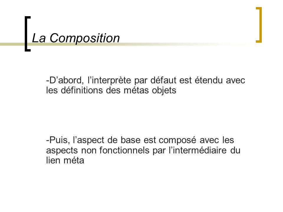 La Composition -D'abord, l'interprète par défaut est étendu avec les définitions des métas objets.