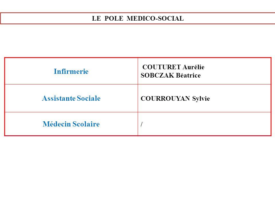 Infirmerie Assistante Sociale Médecin Scolaire