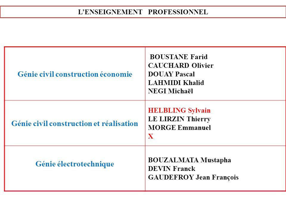 Génie civil construction économie