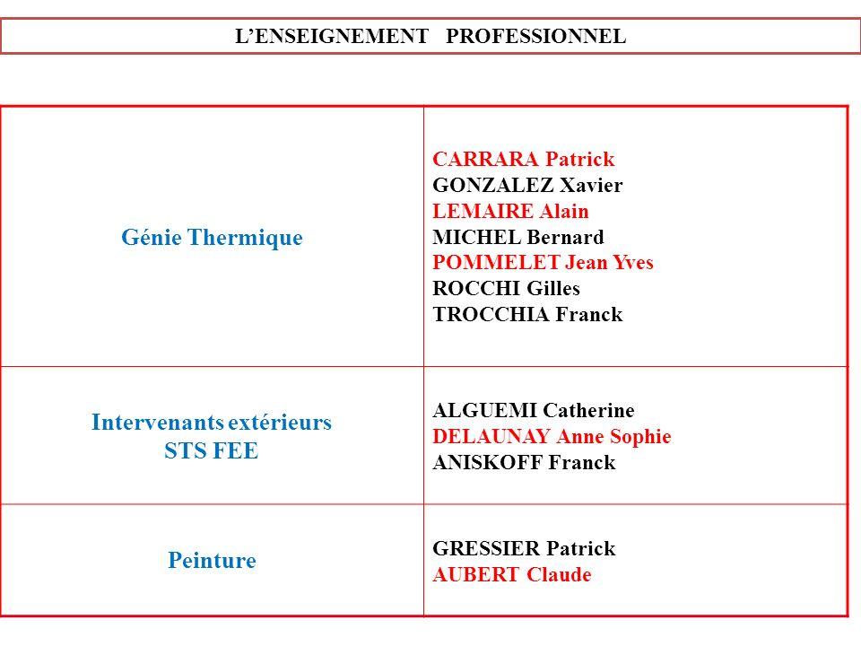 L'ENSEIGNEMENT PROFESSIONNEL Intervenants extérieurs
