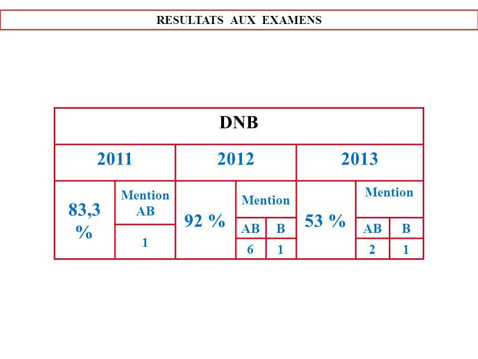 DNB 2011 2012 2013 83,3% 92 % 53 % Mention AB Mention AB B 1 6 2