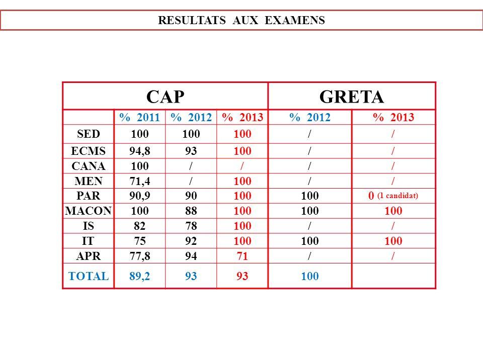CAP GRETA RESULTATS AUX EXAMENS % 2011 % 2012 % 2013 SED 100 / ECMS