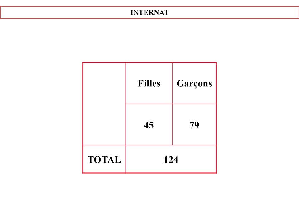 INTERNAT Filles Garçons 45 79 TOTAL 124