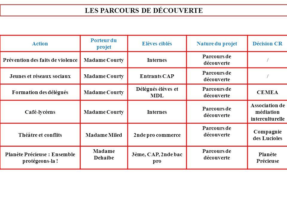 LES PARCOURS DE DÉCOUVERTE