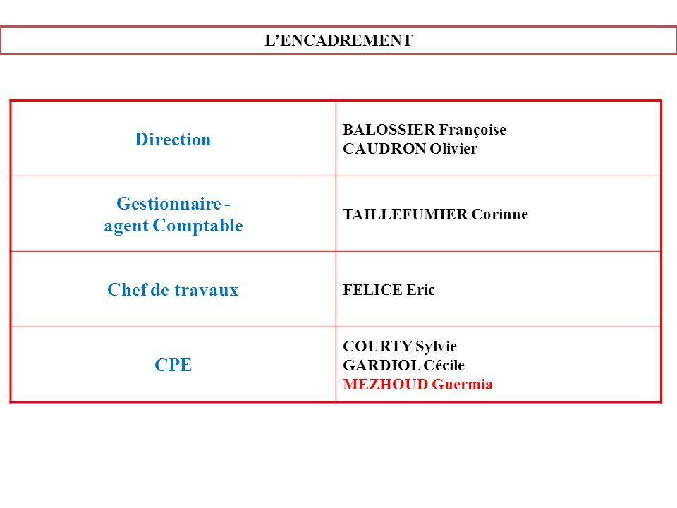 Direction Gestionnaire - agent Comptable Chef de travaux CPE