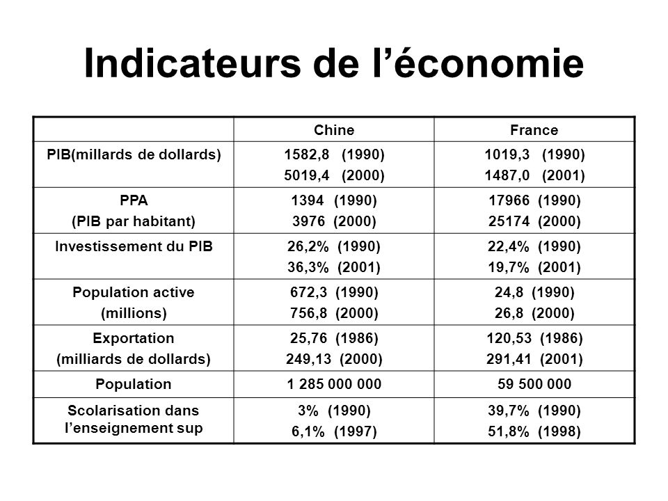 Indicateurs de l'économie
