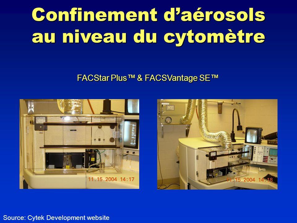 Confinement d'aérosols au niveau du cytomètre