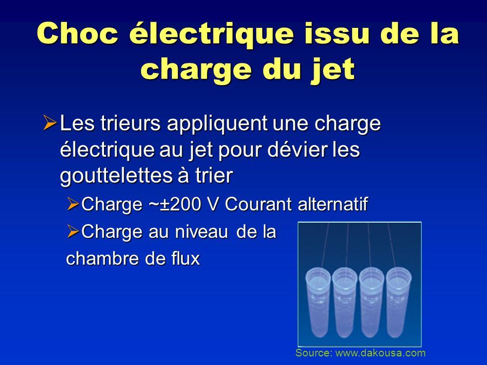 Choc électrique issu de la charge du jet