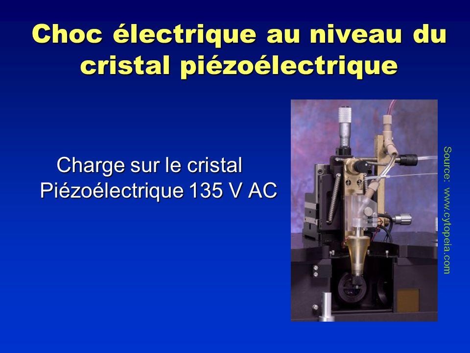 Choc électrique au niveau du cristal piézoélectrique