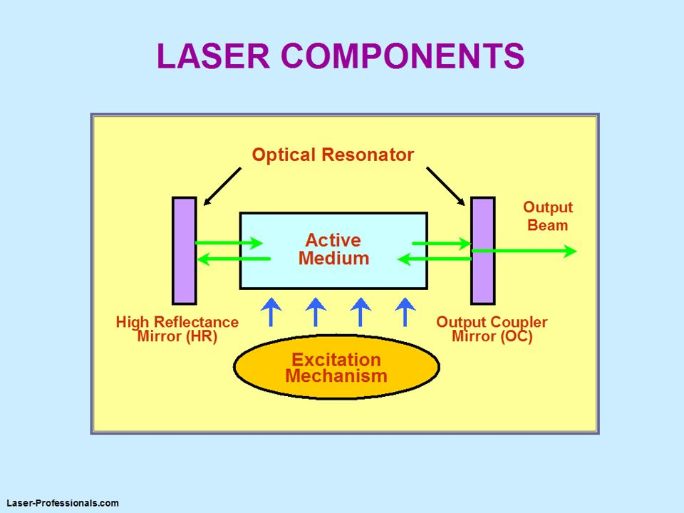 All lasers have the same basic design.