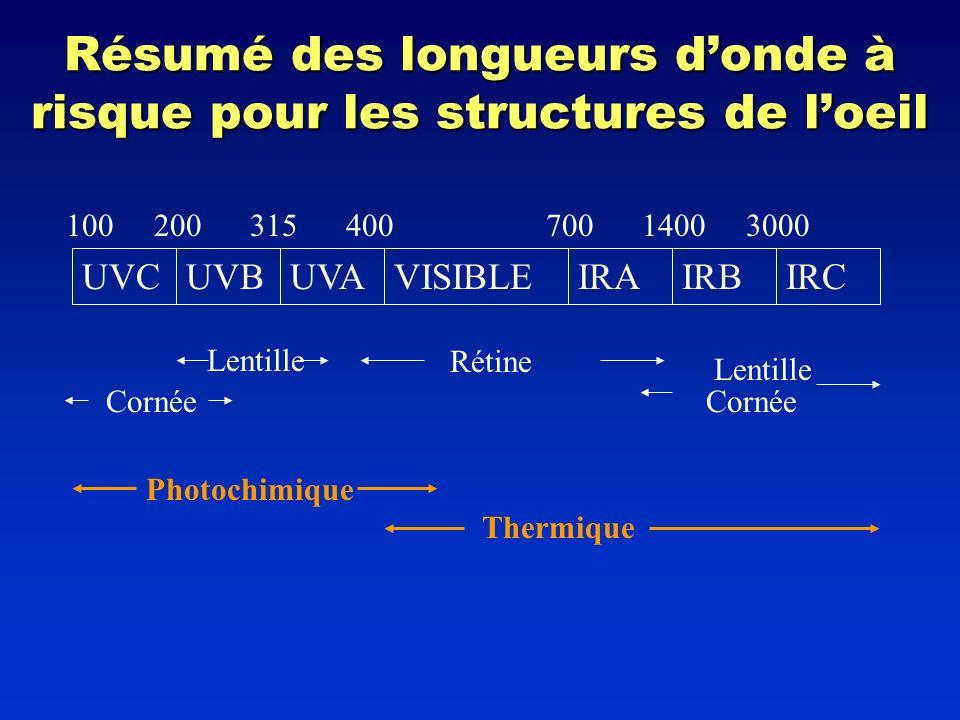 Résumé des longueurs d'onde à risque pour les structures de l'oeil