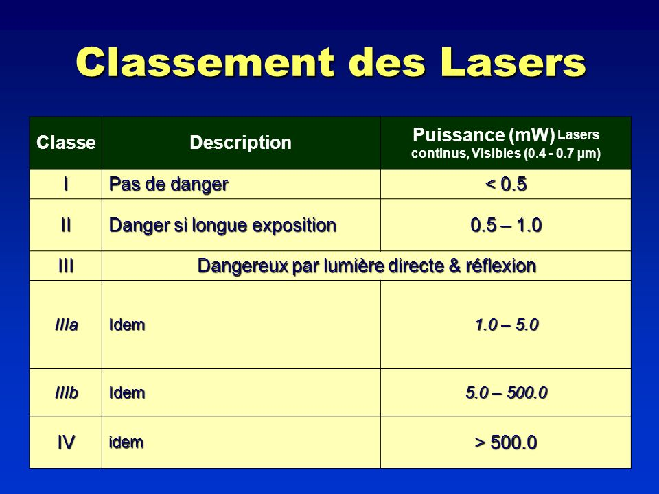 Puissance (mW) Lasers continus, Visibles (0.4 - 0.7 µm)