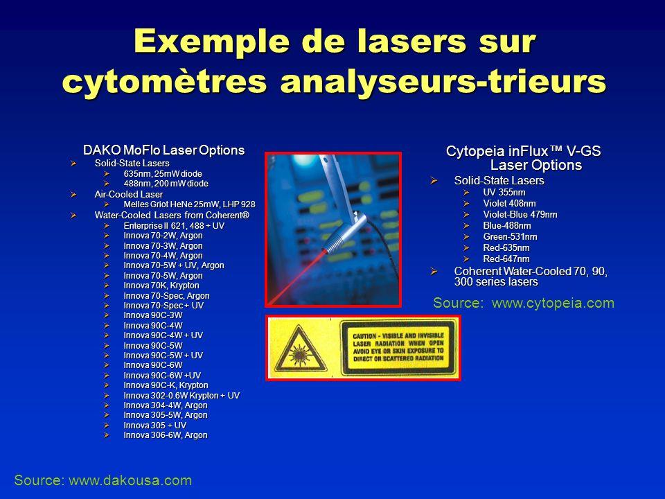 Exemple de lasers sur cytomètres analyseurs-trieurs