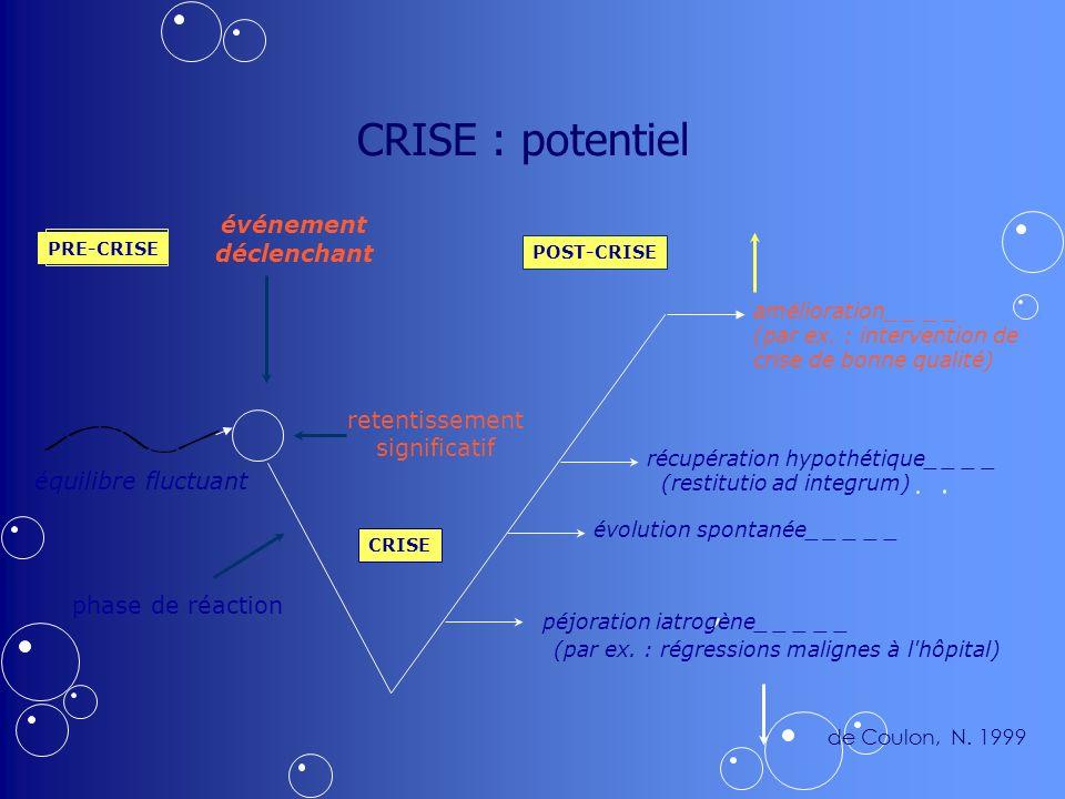 CRISE : potentiel événement déclenchant retentissement significatif