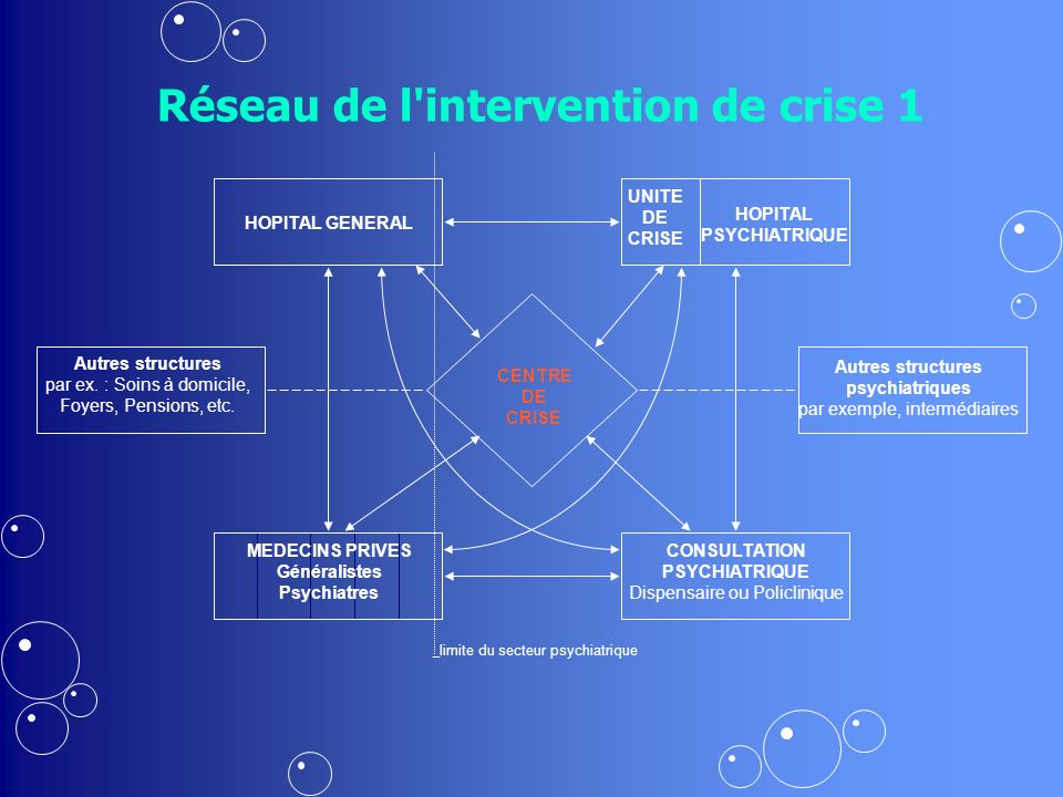 Réseau de l intervention de crise 1
