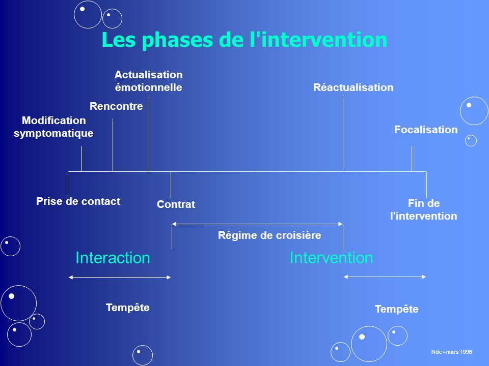 Les phases de l intervention