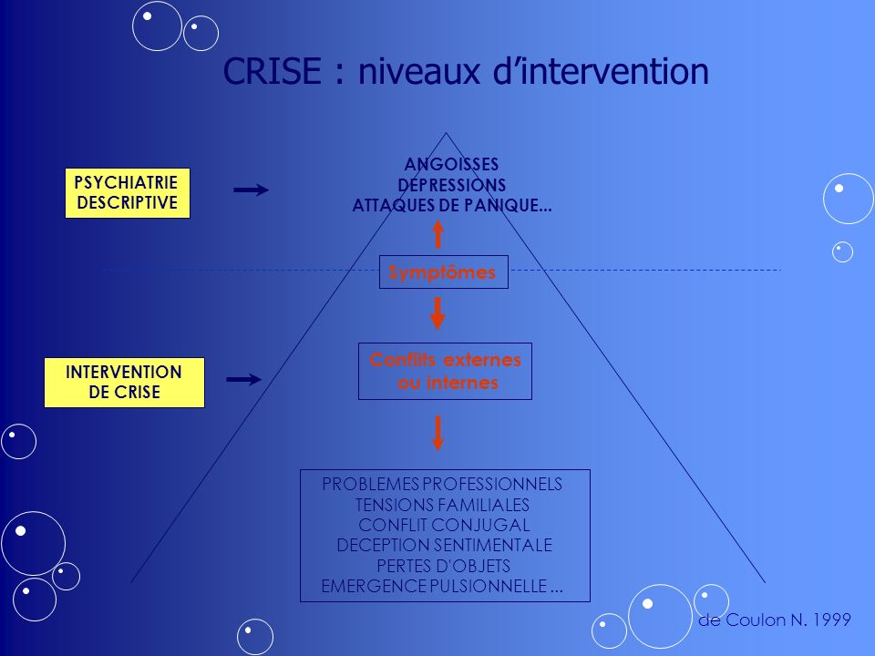 CRISE : niveaux d'intervention
