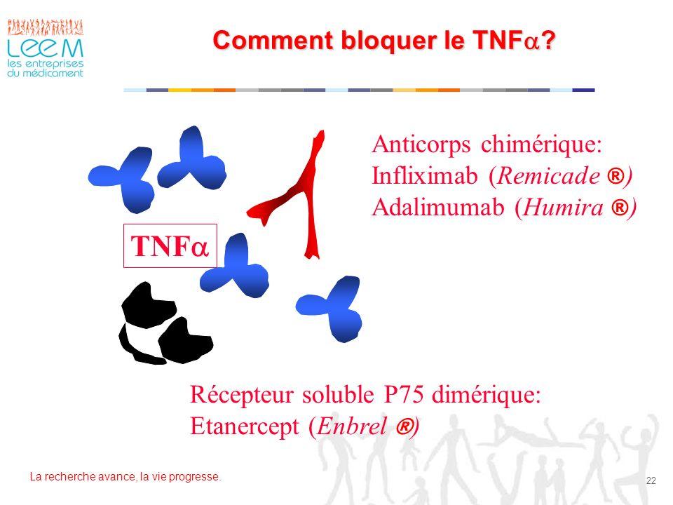 Comment bloquer le TNFa