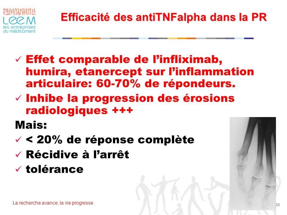 Efficacité des antiTNFalpha dans la PR