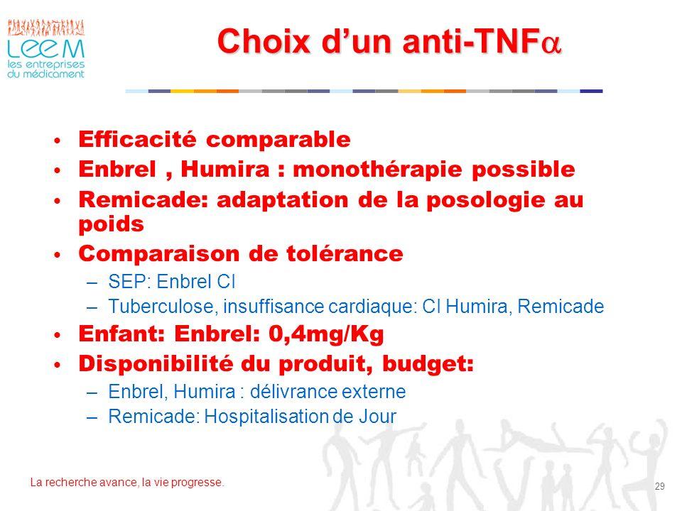 Choix d'un anti-TNFa Efficacité comparable