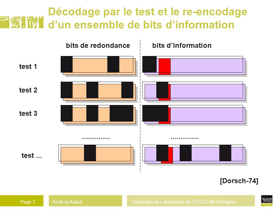 Décodage par le test et le re-encodage d'un ensemble de bits d'information