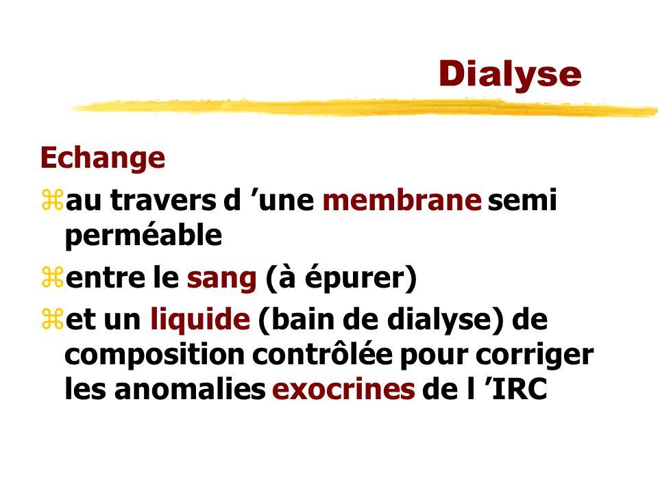 Dialyse Echange au travers d 'une membrane semi perméable