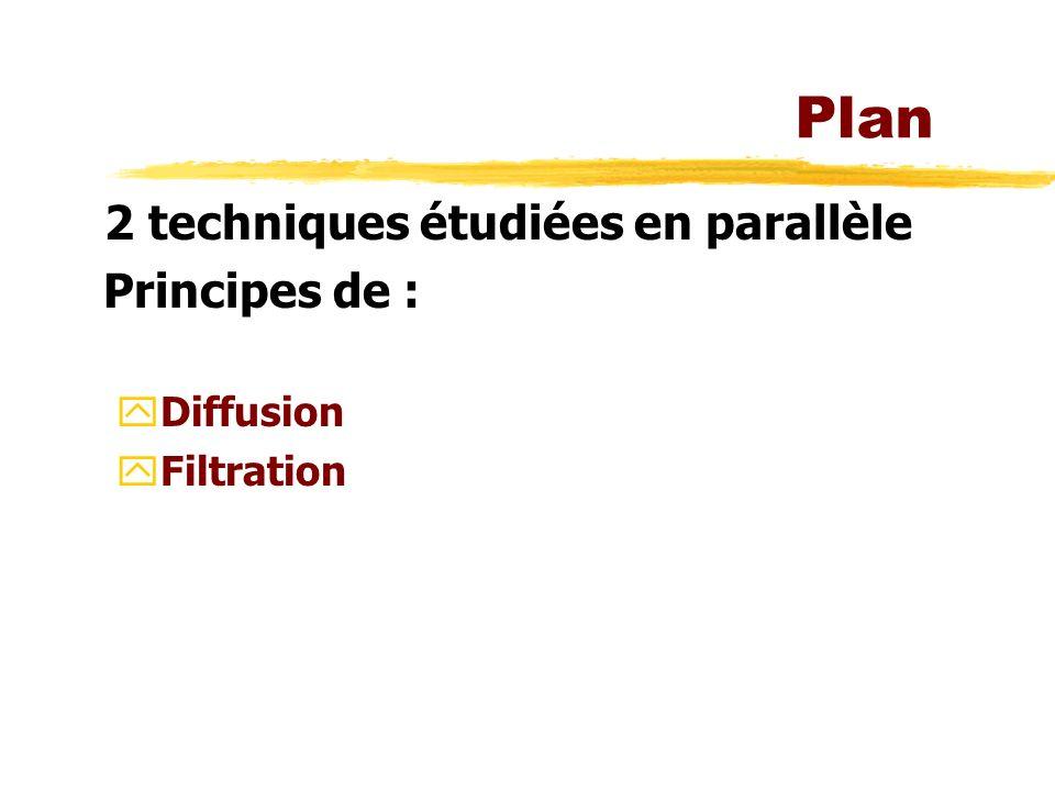 Plan 2 techniques étudiées en parallèle Principes de : Diffusion