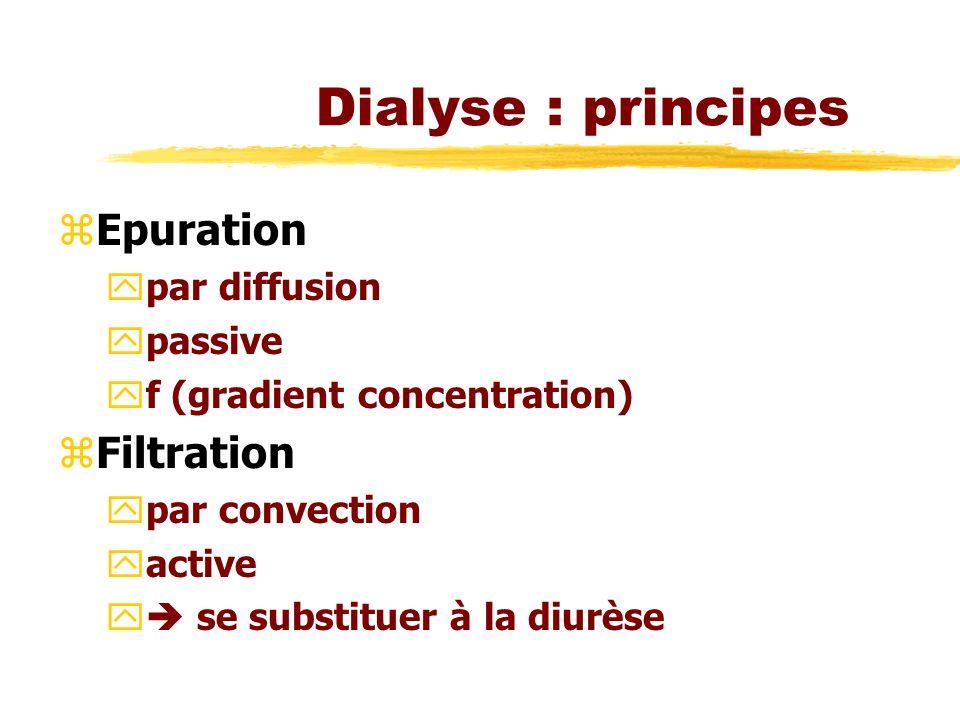 Dialyse : principes Epuration Filtration par diffusion passive